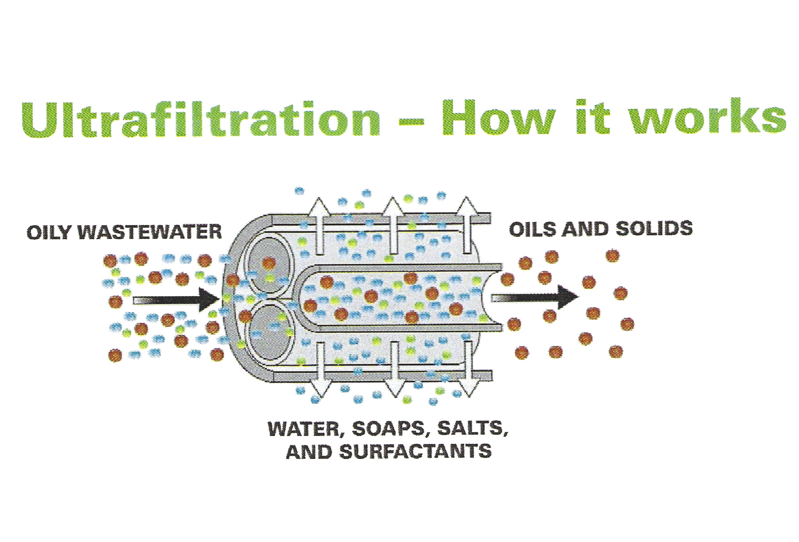 UltraFiltration How it works